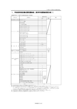 1.学校教育教員養成課程履修表(教育学部履修規程別表1)