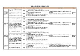道路に関する許認可 標準処理期間 [PDFファイル/55KB]