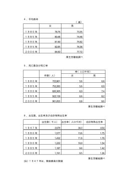 4.平均寿命 (歳) 女 男 1980年 78.76 73.35 1985年 80.48 74.48
