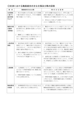 交渉における職員組合の主な主張及び県の回答(PDF:118KB)