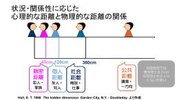 参考資料1:状況・関係性に応じた心理的な距離と物理的な距離の関係