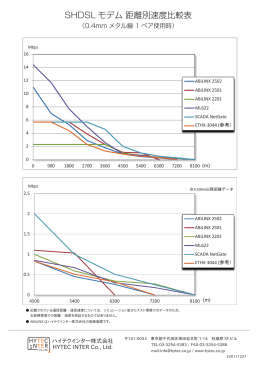 SHDSL モデム 距離別速度比較表