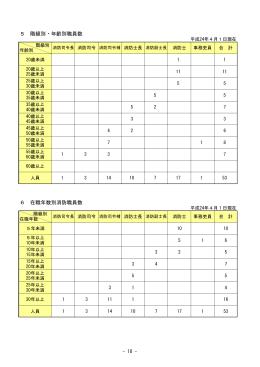 階級別・年齢別職員数・在職年数別消防職員数 [53KB pdfファイル]