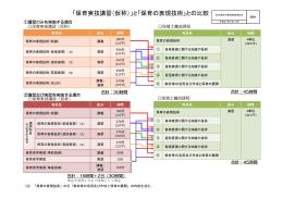 「保育実技講習(仮称)」と「保育の表現技術」との比較
