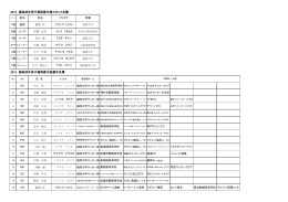 海洋・港湾構造物維持管理士資格者名簿 公開