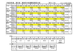 平成26年度 第61回 館林市中体連駅伝競走大会