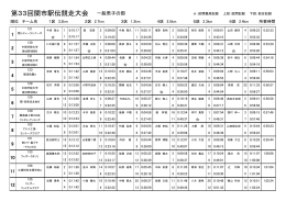 第33回関市駅伝競走大会