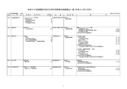 平成25年度開設予定の大学の学部等の設置届出一覧(平成24年6月分)