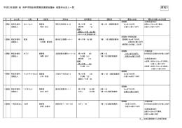 協議申出法人一覧(資料3)(PDF形式:54KB)