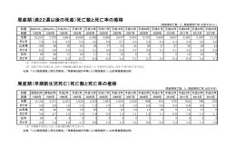 周産期死亡数 - 山形県ホームページ