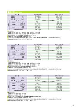 能力表 (50/60Hz)
