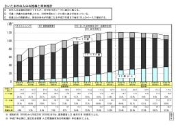資料6 人口推計(全国、さいたま市)(PDF形式:32KB)