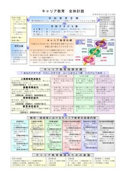 道川小学校 キャリア教育全体計画