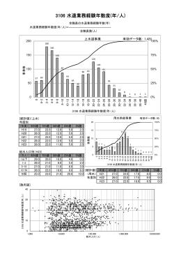 3106 水道業務経験年数度(年/人)