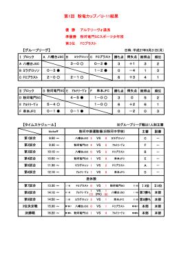 第1回 粉竜カップ/U-11結果