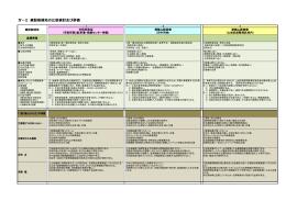 Ⅳ-2 建設候補地の比較検討及び評価
