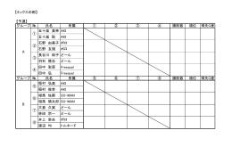 【ミックスの部】 グループ № 氏名 所属 ① ② ③ ④ 勝敗数 順位 得失G差