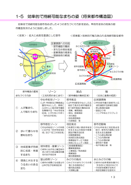 1-5 効率的で持続可能なまちの姿(将来都市構造図)(PDF