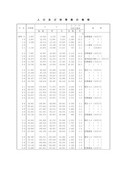 人 口 及 び 世 帯 数 の 推 移