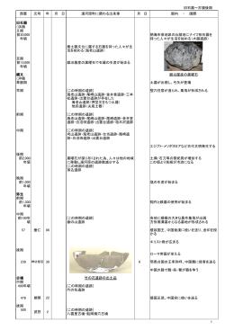 旧石器~古墳後期 旧石器 (洪積 世) Ⅱ期 前20,000 年頃