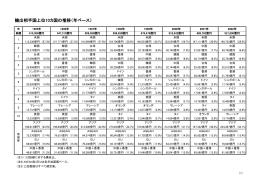 輸出相手国上位10カ国の推移(年ベース)