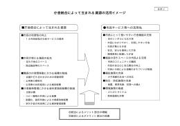 資料2(庁舎統合によって生まれる資源の活用イメージ)