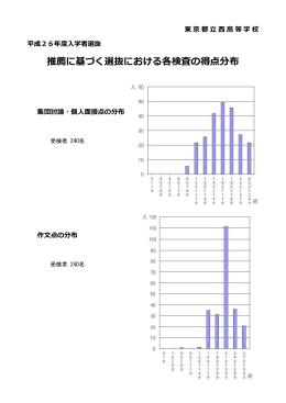 推薦に基づく選抜における各検査の得点分布