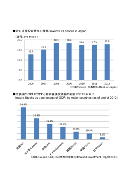 対日直接投資残高の推移/Inward FDI Stocks in Japan 主要国のGDP