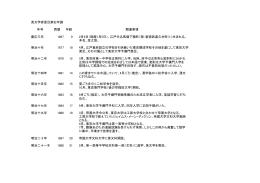 英文学者夏目漱石年譜 年号 西暦 年齢 関連事項 慶応三年 1867 0 2月