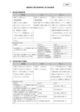 高齢福祉分野の基準条例に係る独自基準 1 従来型の居室定員 2 従来