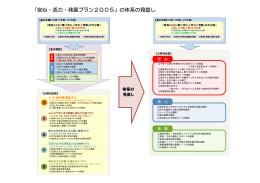 「安心・活力・発展プラン2005」の体系の見直し [PDFファイル