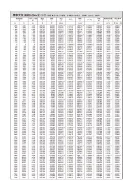 標準大気(高度20,000m迄)