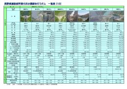 長野県建設部所管の洪水調節を行うダム一覧表(PDF:461KB)