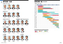 役員任期一覧 2013年6月まで 歴代会長・社長
