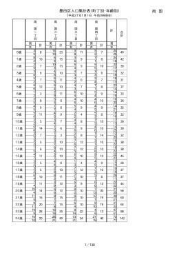 両 国 墨田区人口集計表(町丁別・年齢別)