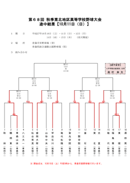 第68回 秋季東北地区高等学校野球大会 途中結果【10月11日(日)】