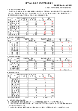 県下の少年非行(平成27年1月末 )