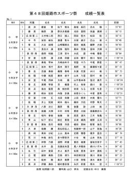 第48回姫路市スポーツ祭 成績一覧表