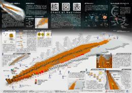 核図表 - 仁科加速器研究センター