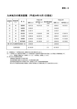 九州地方の県別面積 (平成24年10月1日現在)
