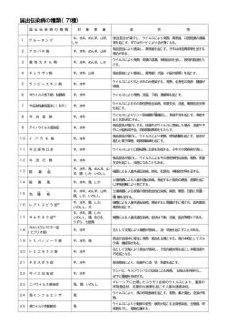 届出伝染病の種類(71種)
