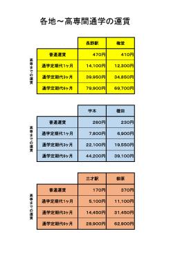 各地∼高専間通学の運賃