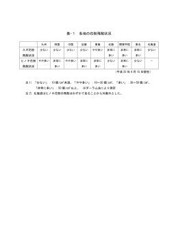 表-1 各地の花粉飛散状況 [PDF 64 KB]