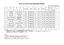県内における各地の水道水放射性物質の測定結果