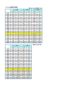 フィルムの時間換算(PDF 153 KB)