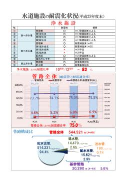 水道施設の耐震化状況(平成25年度末)