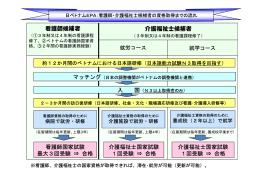 看護師・介護福祉士候補者の資格取得までの流れ(PDF)