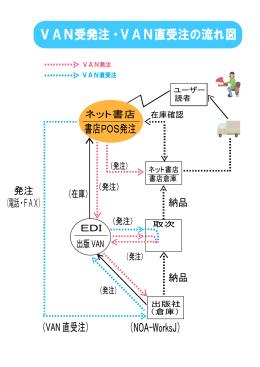 VAN受発注・VAN直受注の流れ図 (NOA