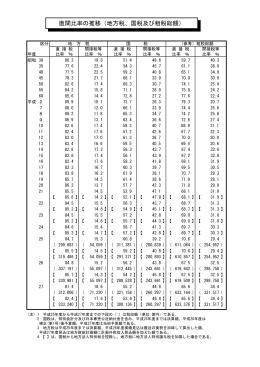 直間比率の推移(地方税、国税及び租税総額)
