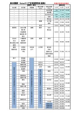 美田園駅 Suicaエリア定期運賃表(通勤) 平成27年5月